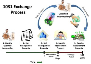 The 1031 Exchange Process Outlined Visually